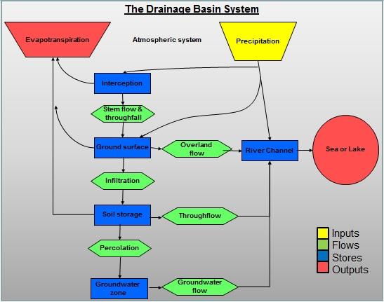 Drainage Basin flow chart.jpg