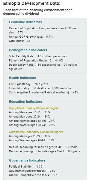 Ethiopia Development Data.PNG