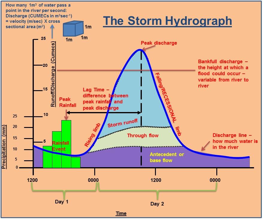 Hydrographs A level.jpg