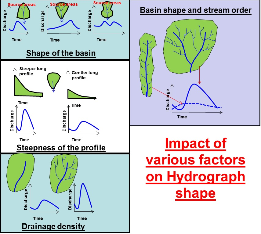Hydrographs Factors.jpg