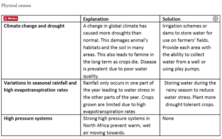 Physical Causes of Desertification.PNG