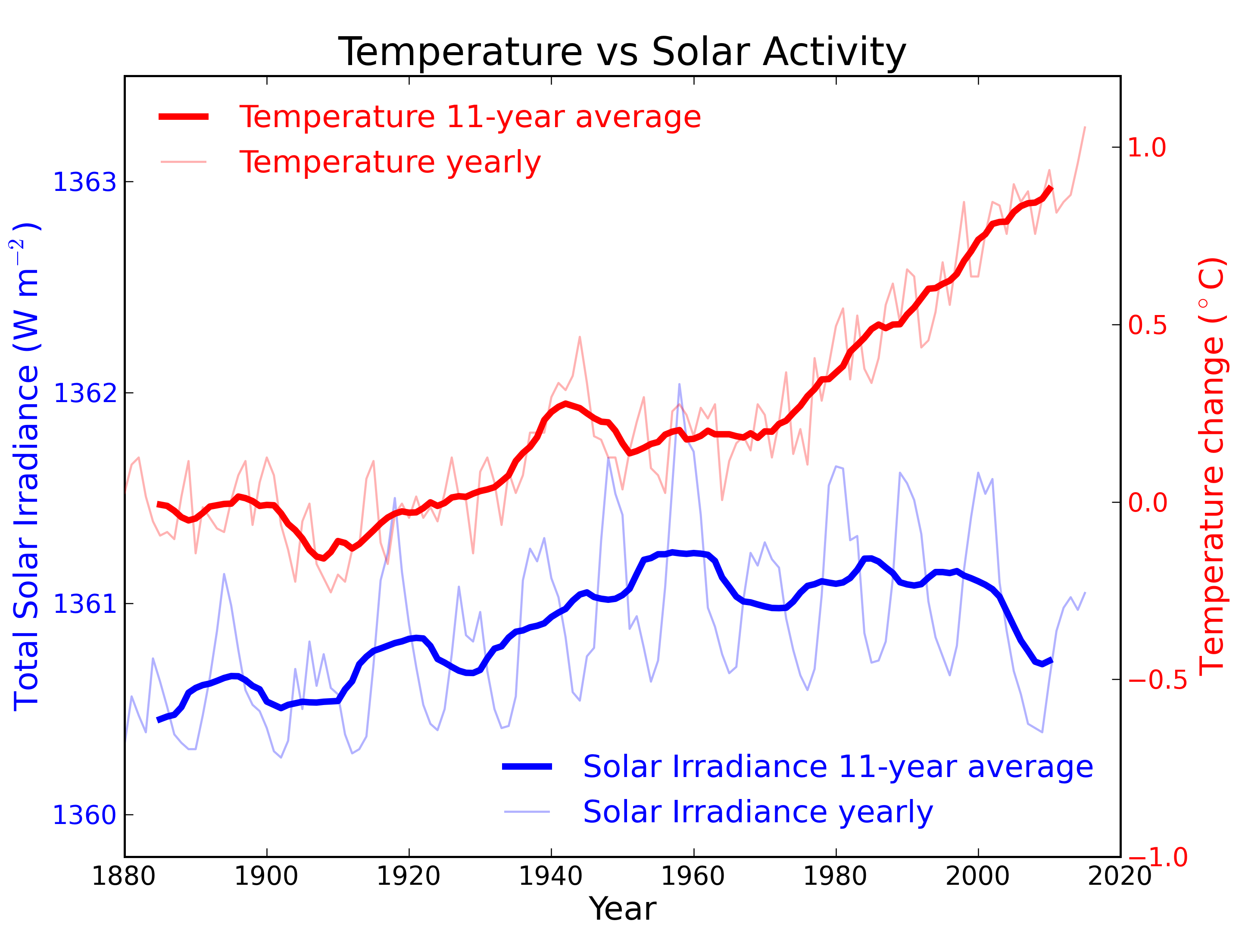 Temp v Solar Activity.png
