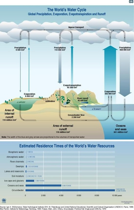 Worlds water cycle.jpg