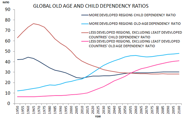 global dependancy ratio.png