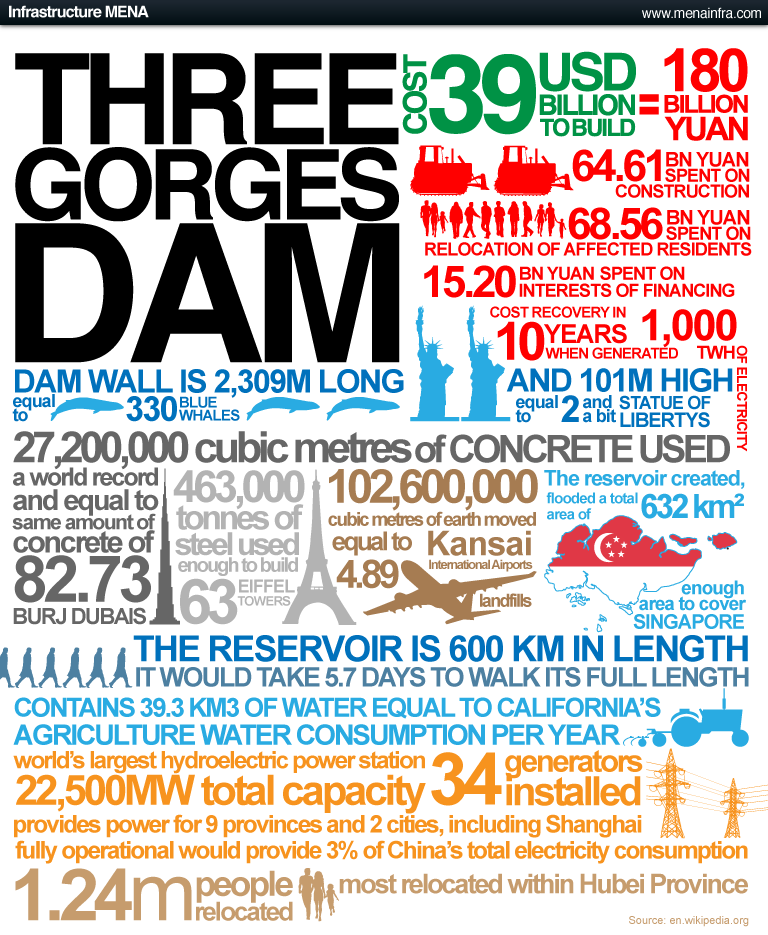 three gorges dam fact sheet.png